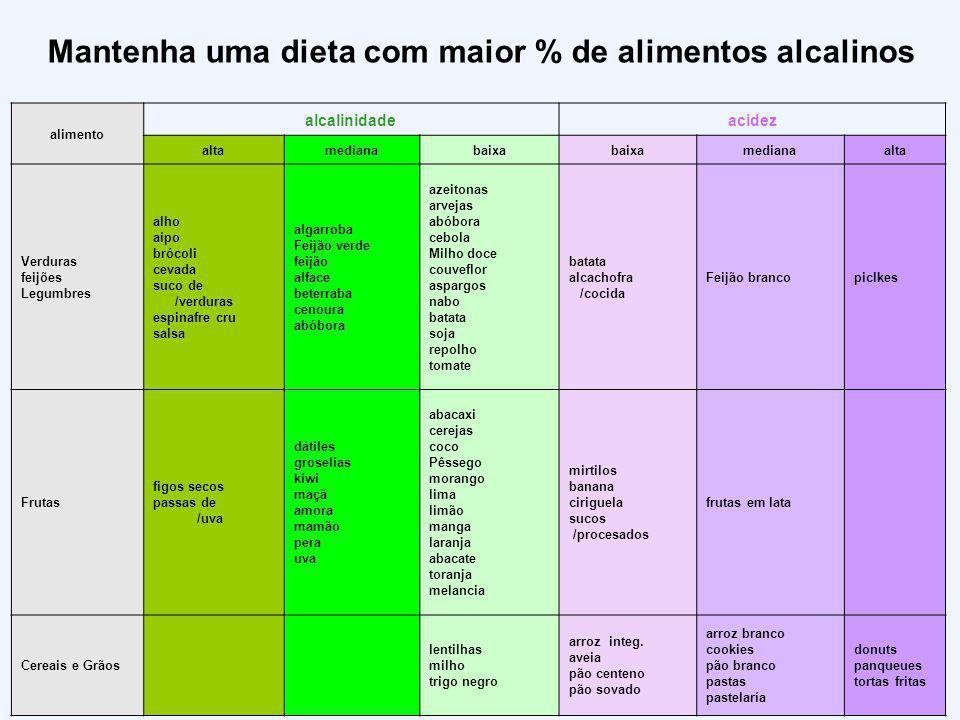 Mantenha uma dieta com maior % de alimentos alcalinos