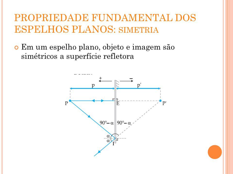 PROPRIEDADE FUNDAMENTAL DOS ESPELHOS PLANOS: simetria