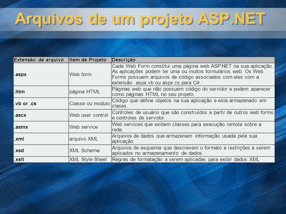 Arquivos de um projeto ASP.NET