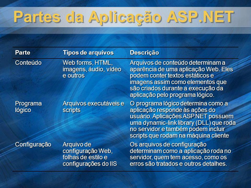 Partes da Aplicação ASP.NET