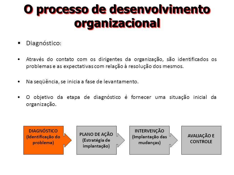 O processo de desenvolvimento organizacional