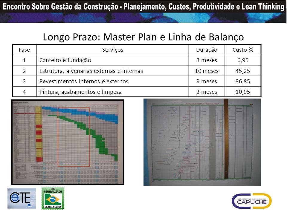 Longo Prazo: Master Plan e Linha de Balanço
