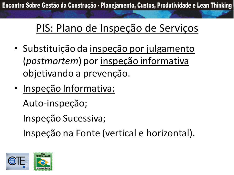 PIS: Plano de Inspeção de Serviços