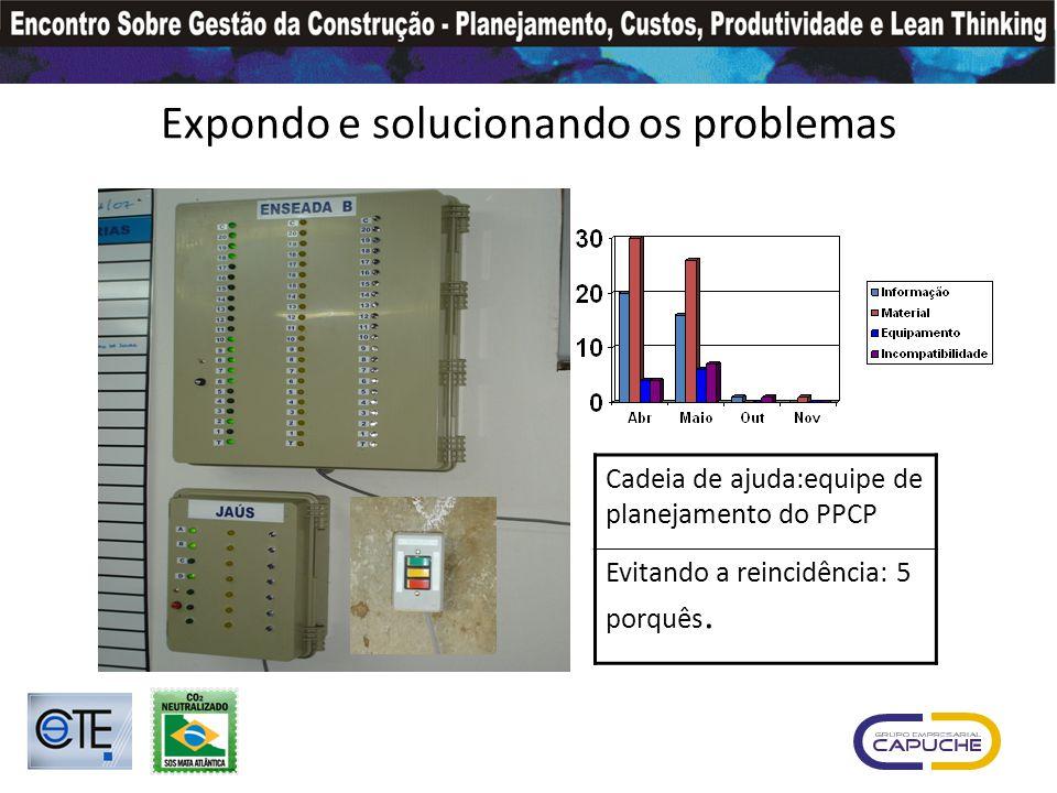 Expondo e solucionando os problemas