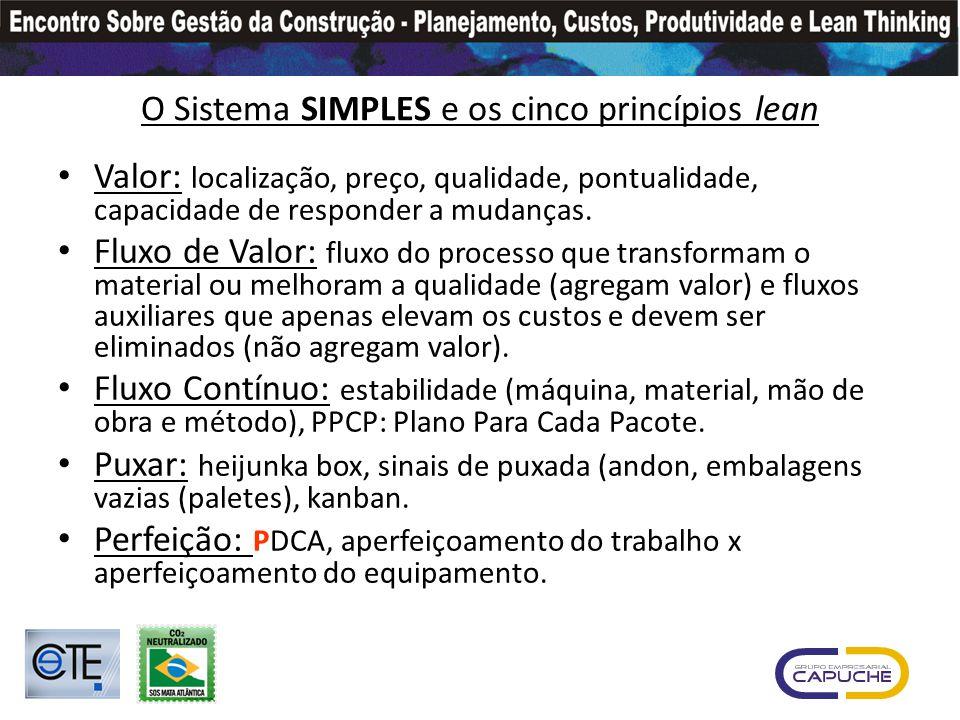 O Sistema SIMPLES e os cinco princípios lean