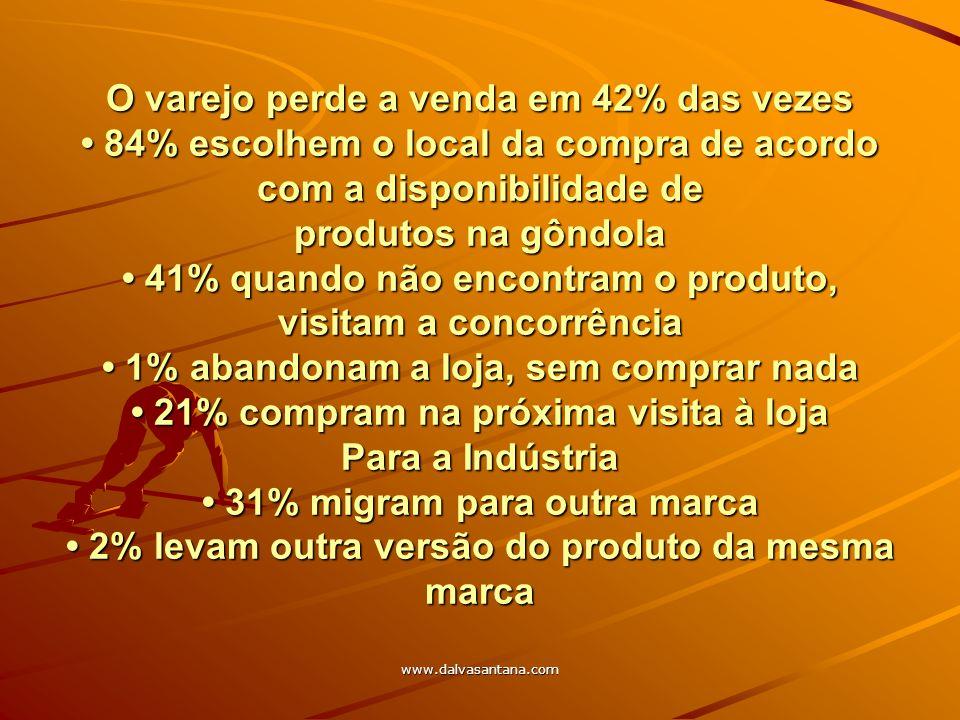 O varejo perde a venda em 42% das vezes • 84% escolhem o local da compra de acordo com a disponibilidade de produtos na gôndola • 41% quando não encontram o produto, visitam a concorrência • 1% abandonam a loja, sem comprar nada • 21% compram na próxima visita à loja Para a Indústria • 31% migram para outra marca • 2% levam outra versão do produto da mesma marca