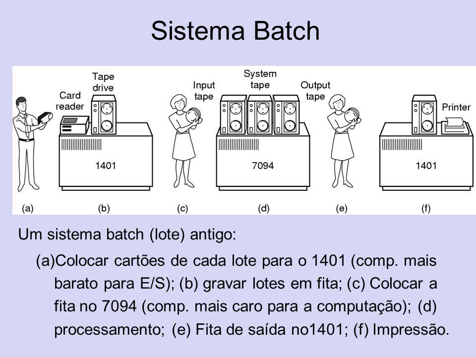 Sistema Batch Um sistema batch (lote) antigo: