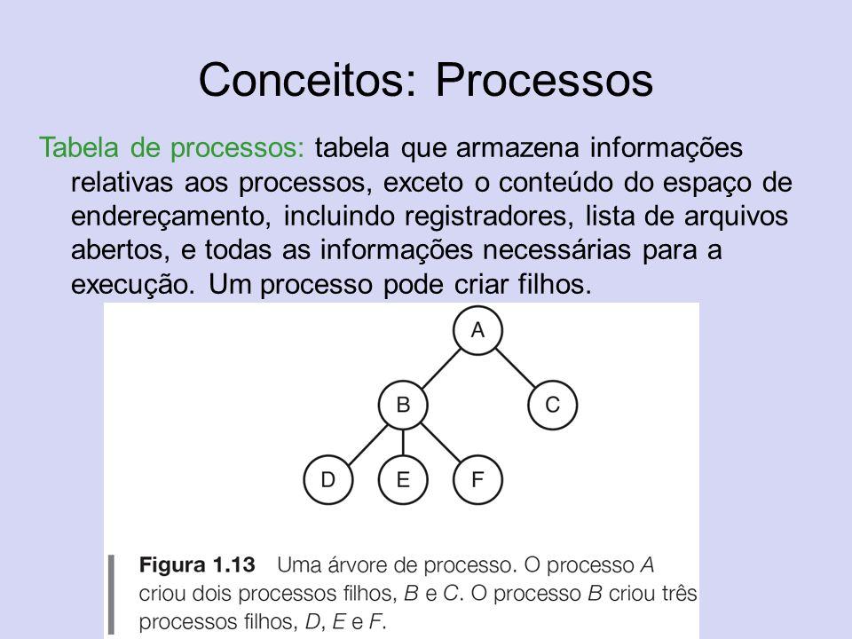 Conceitos: Processos