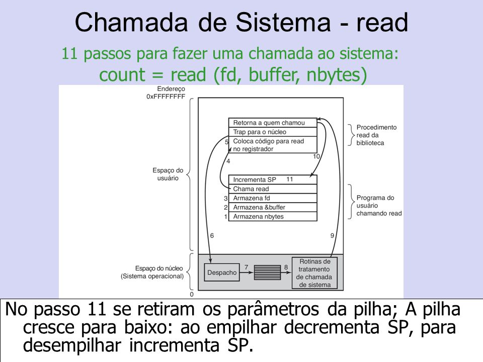 Chamada de Sistema - read