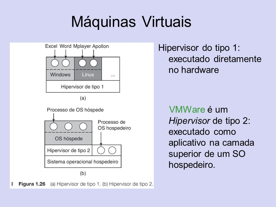 Máquinas Virtuais Hipervisor do tipo 1: executado diretamente no hardware.