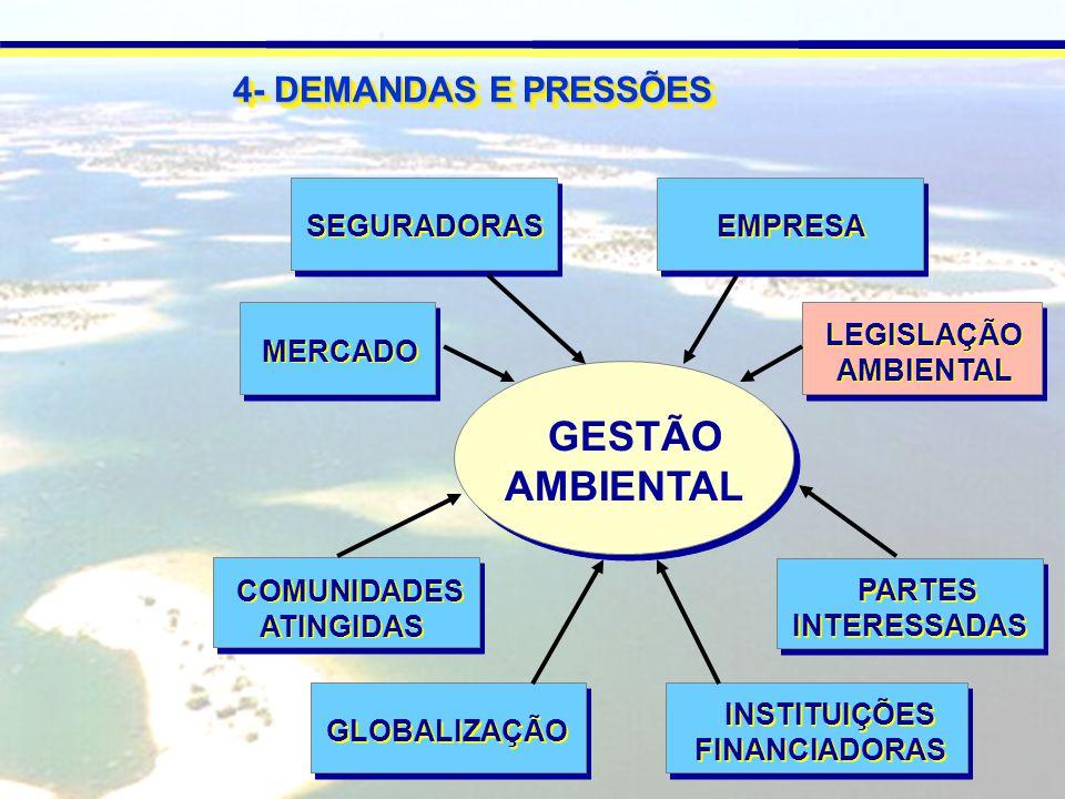 GESTÃO AMBIENTAL 4- DEMANDAS E PRESSÕES LEGISLAÇÃO AMBIENTAL