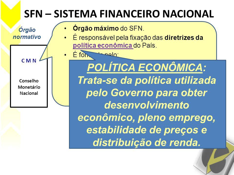 SFN – SISTEMA FINANCEIRO NACIONAL