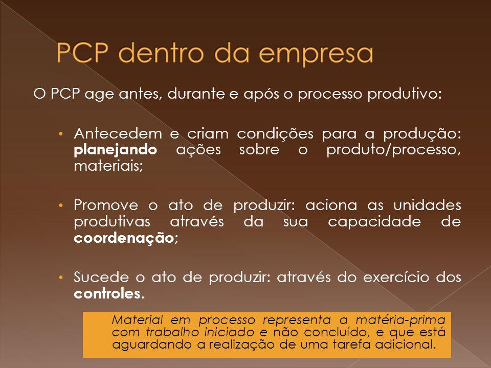 PCP dentro da empresa O PCP age antes, durante e após o processo produtivo: