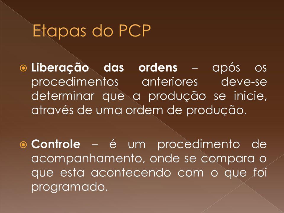 Etapas do PCP Liberação das ordens – após os procedimentos anteriores deve-se determinar que a produção se inicie, através de uma ordem de produção.