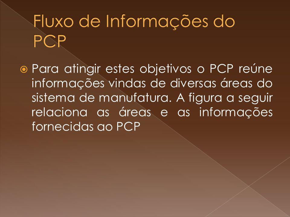 Fluxo de Informações do PCP
