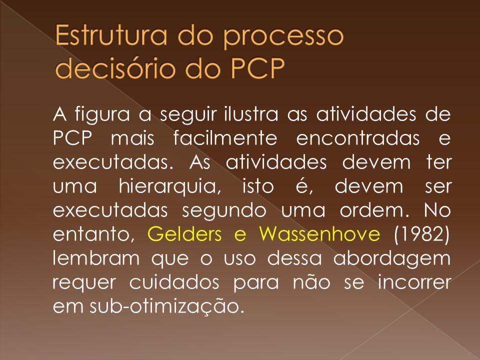 Estrutura do processo decisório do PCP