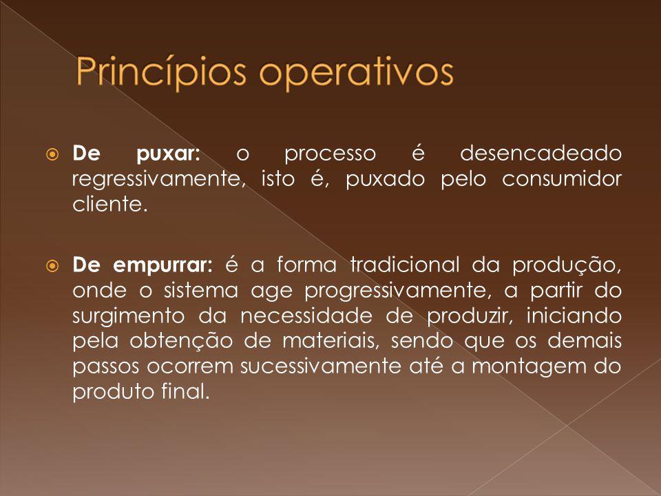 Princípios operativos
