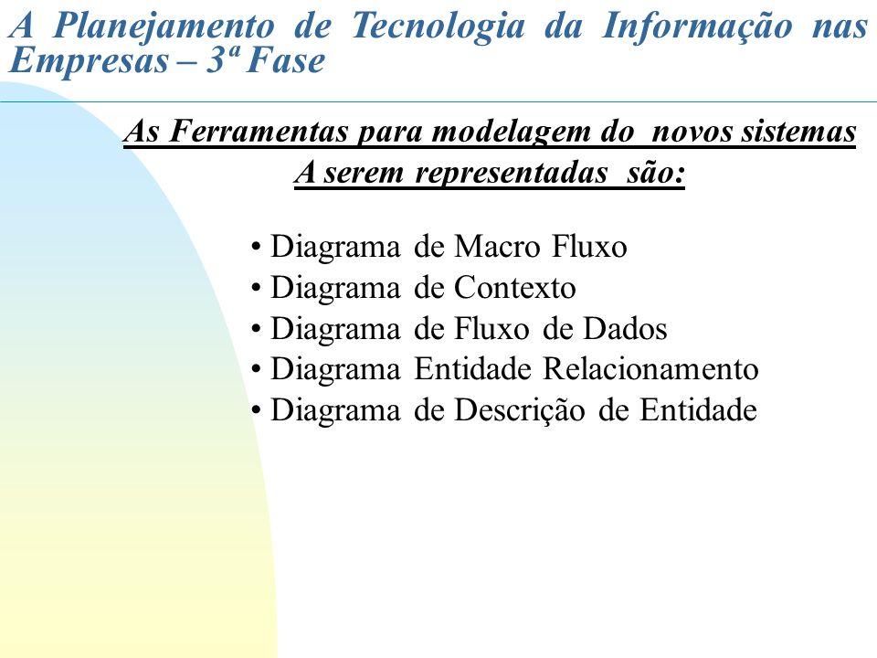 A Planejamento de Tecnologia da Informação nas Empresas – 3ª Fase