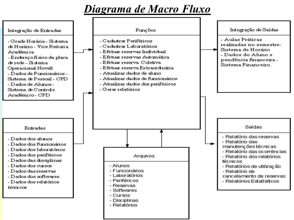 Diagrama de Macro Fluxo