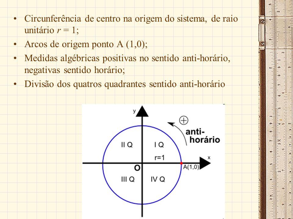Circunferência de centro na origem do sistema, de raio unitário r = 1;