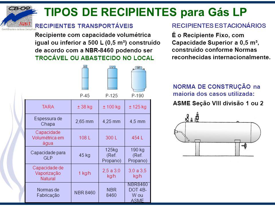 TIPOS DE RECIPIENTES para Gás LP
