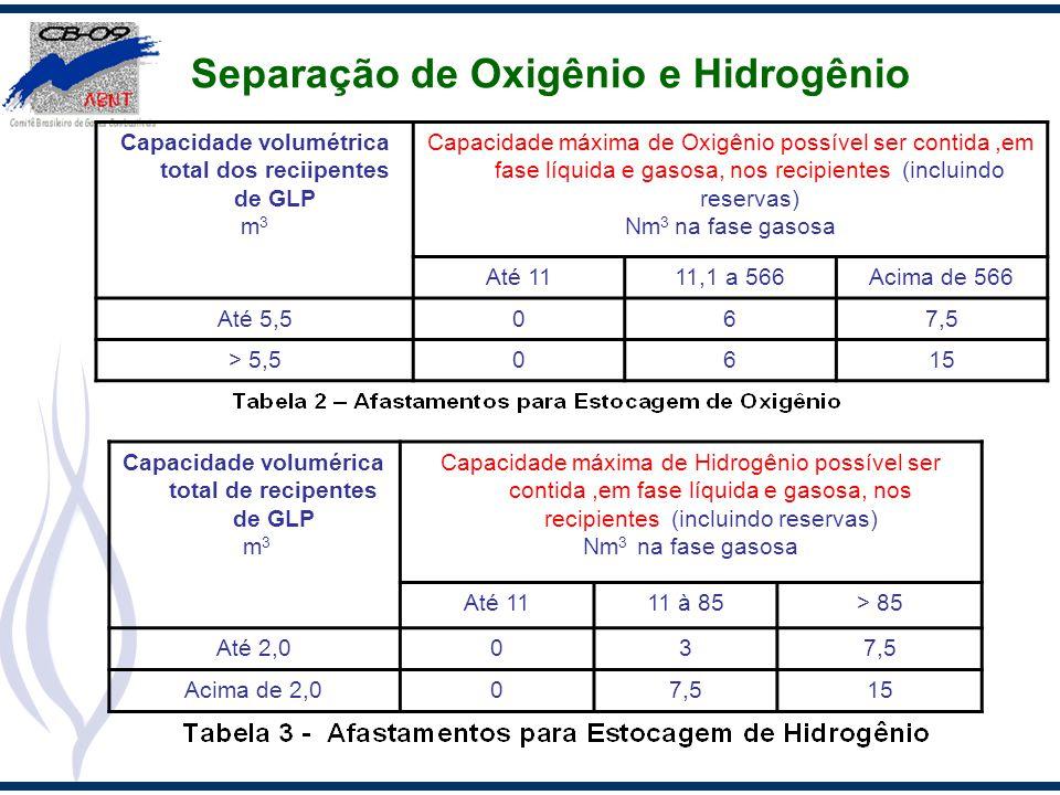 Separação de Oxigênio e Hidrogênio