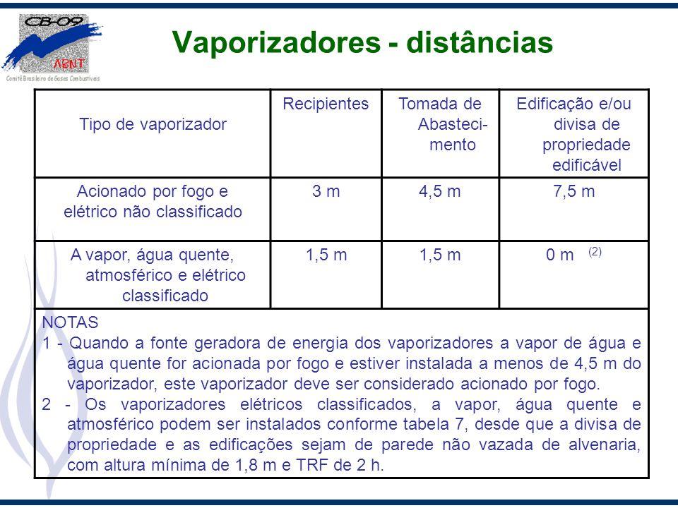 Vaporizadores - distâncias