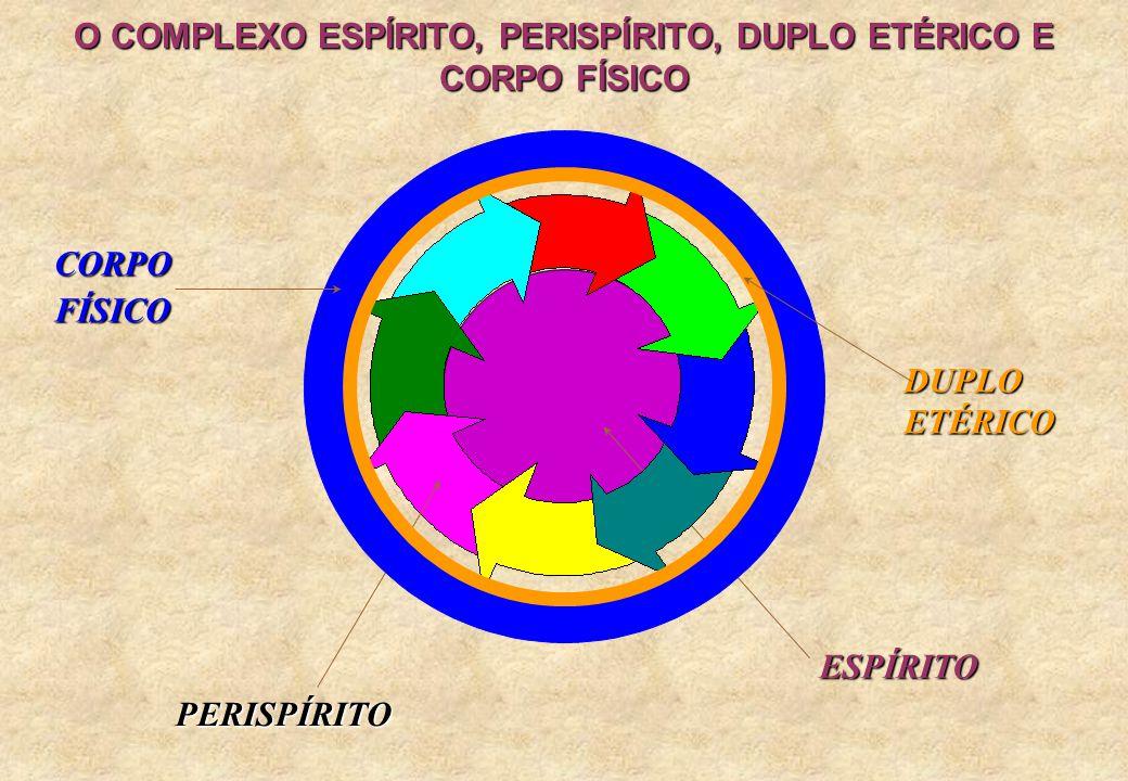 O COMPLEXO ESPÍRITO, PERISPÍRITO, DUPLO ETÉRICO E CORPO FÍSICO