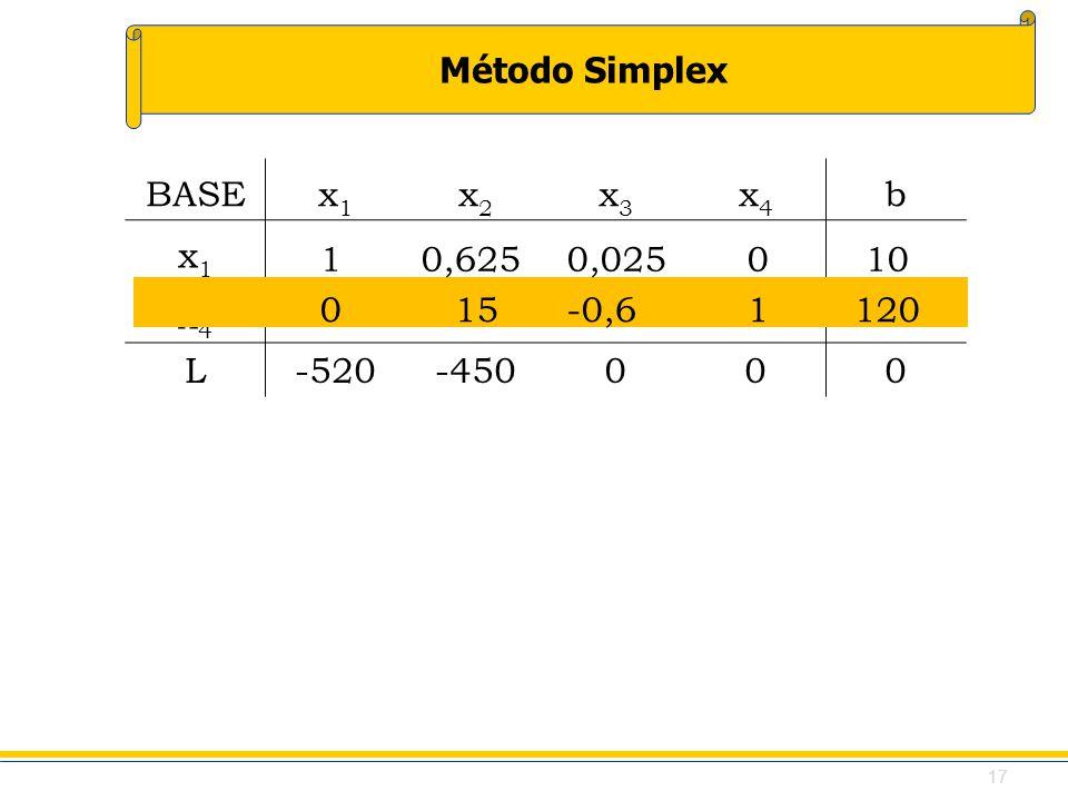 BASE x1 x2 x3 x4 b L -520 -450 1 0,625 0,025 0 10 0 15 -0,6 1 120 17