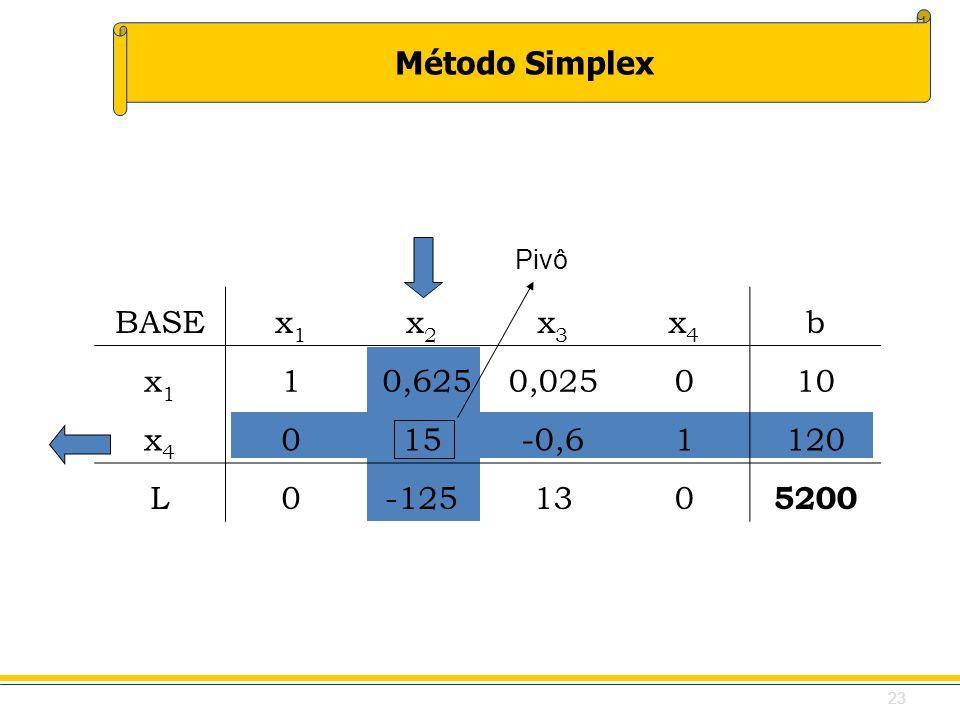 Pivô BASE x1 x2 x3 x4 b 1 0,625 0,025 10 15 -0,6 120 L -125 13 5200 23