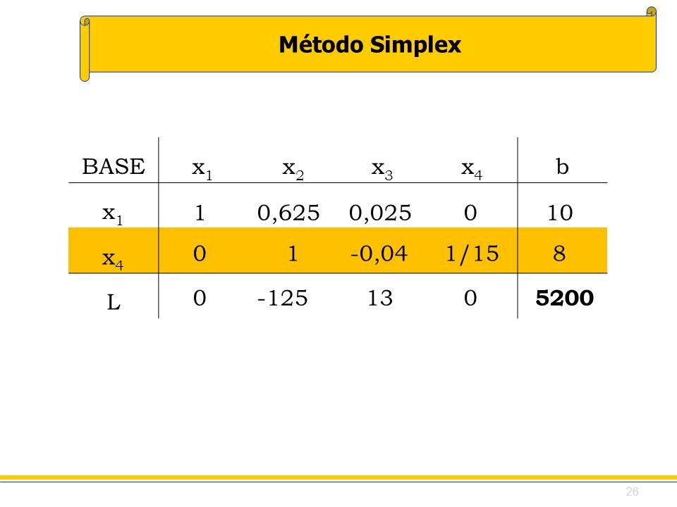 BASE x1. x2. x3. x4. b. L. 1 0,625 0,025 0 10. 0 1 -0,04 1/15 8.
