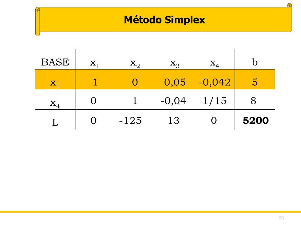 BASE x1. x2. x3. x4. b. 1. 0,05. -0,042. 5. L. 0 1 -0,04 1/15 8. 0 -125 13 0 5200.