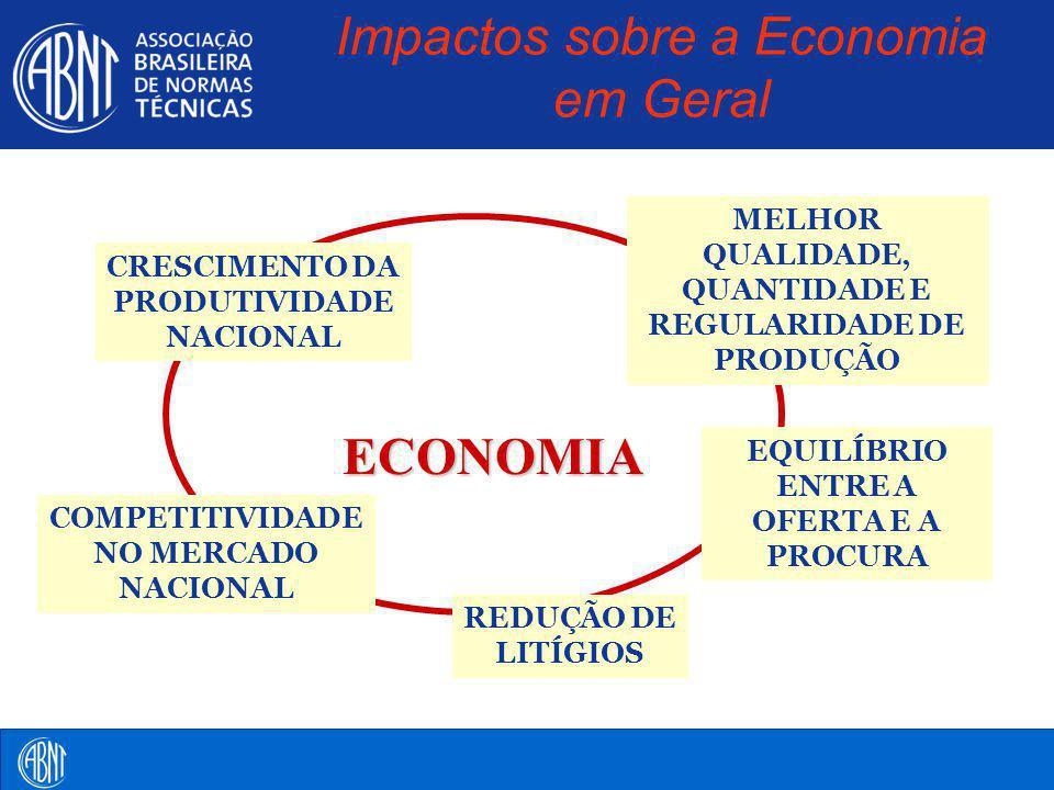 Impactos sobre a Economia em Geral