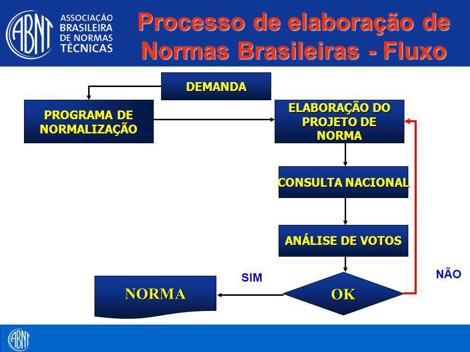 Processo de elaboração de Normas Brasileiras - Fluxo