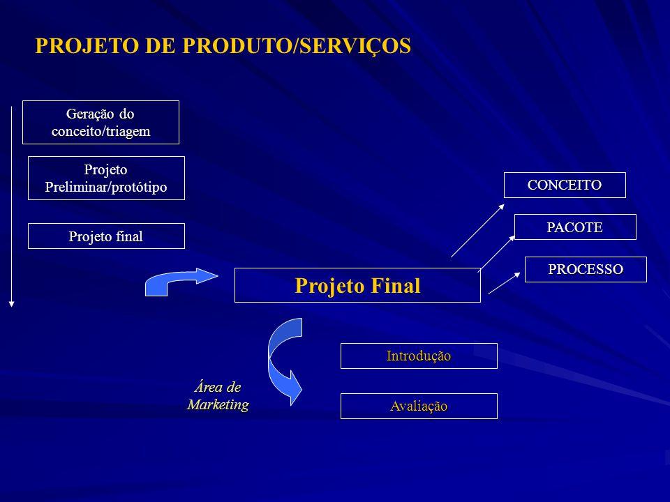 PROJETO DE PRODUTO/SERVIÇOS