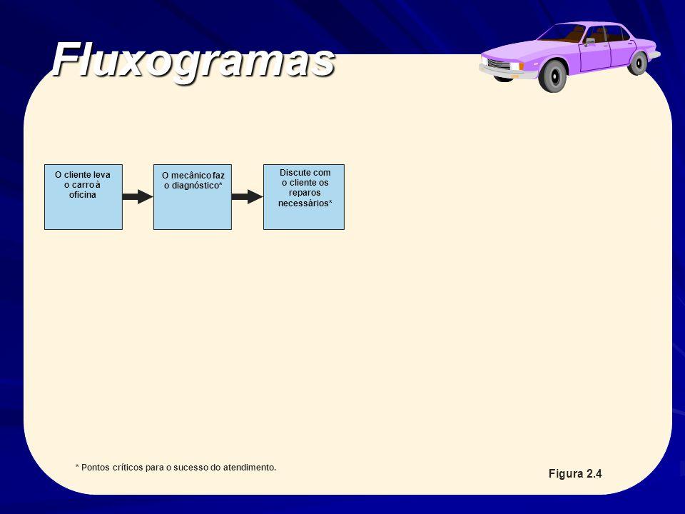 Fluxogramas Esta seqüência modela a saída do software Smart Draw.