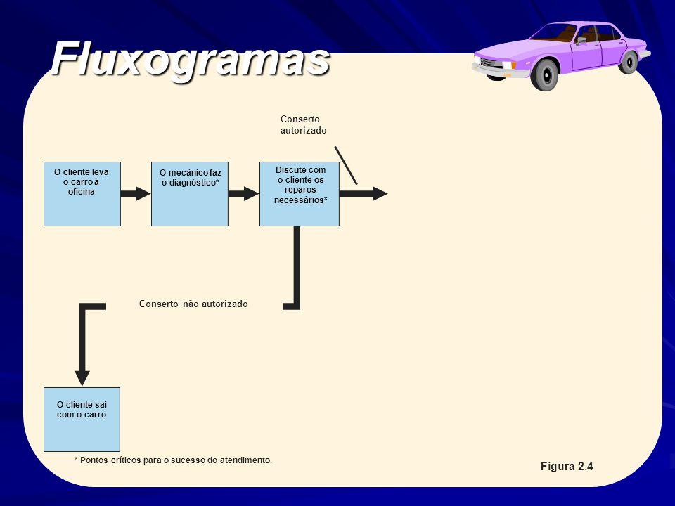 Fluxogramas Figura 2.4 Conserto autorizado Conserto não autorizado