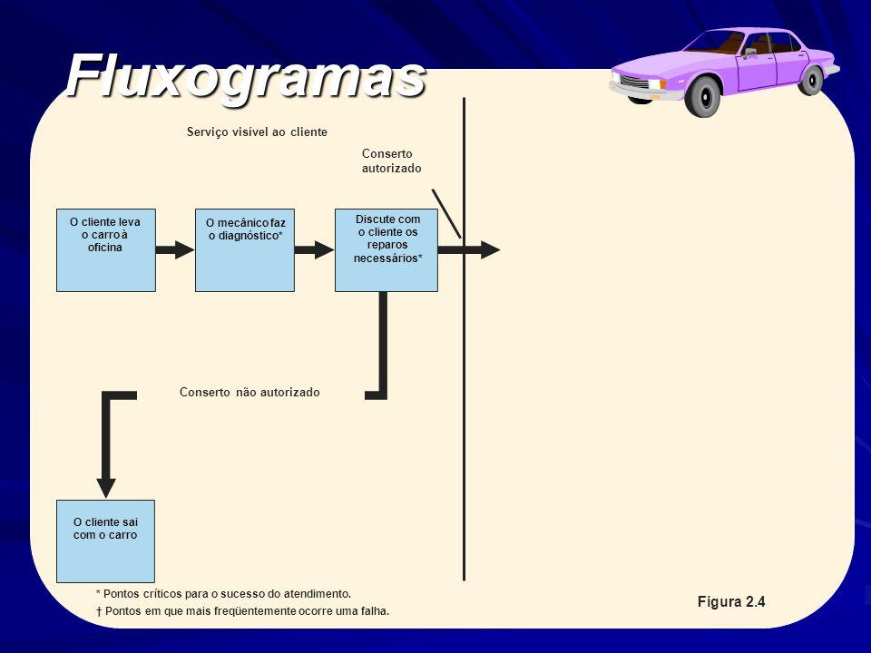 Fluxogramas Figura 2.4 Serviço visível ao cliente Conserto autorizado