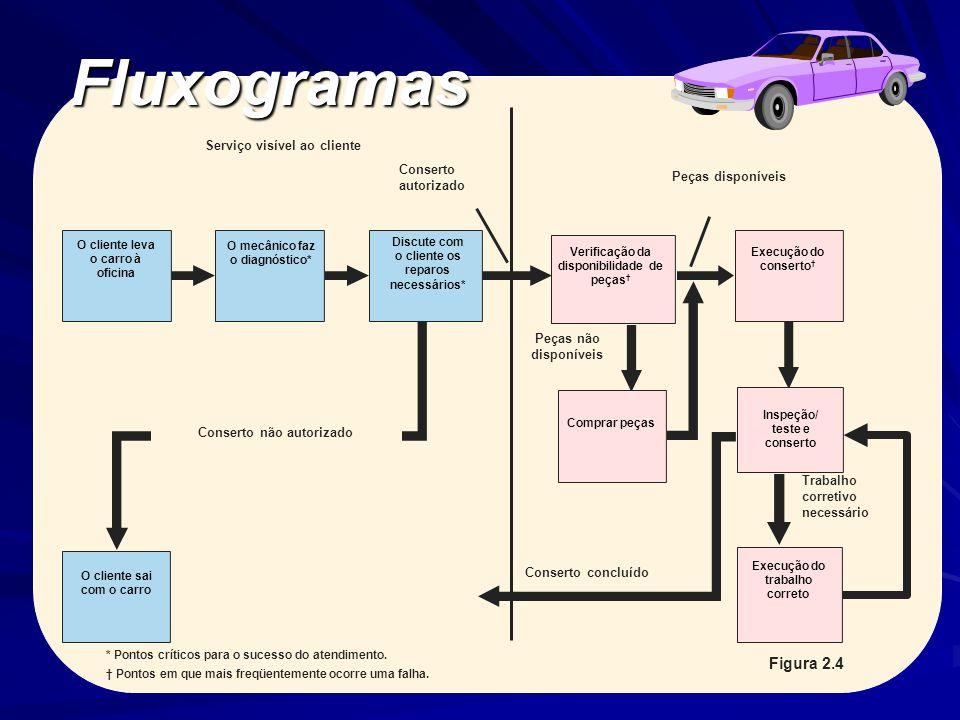 Fluxogramas Este slide avança automaticamente. Figura 2.4