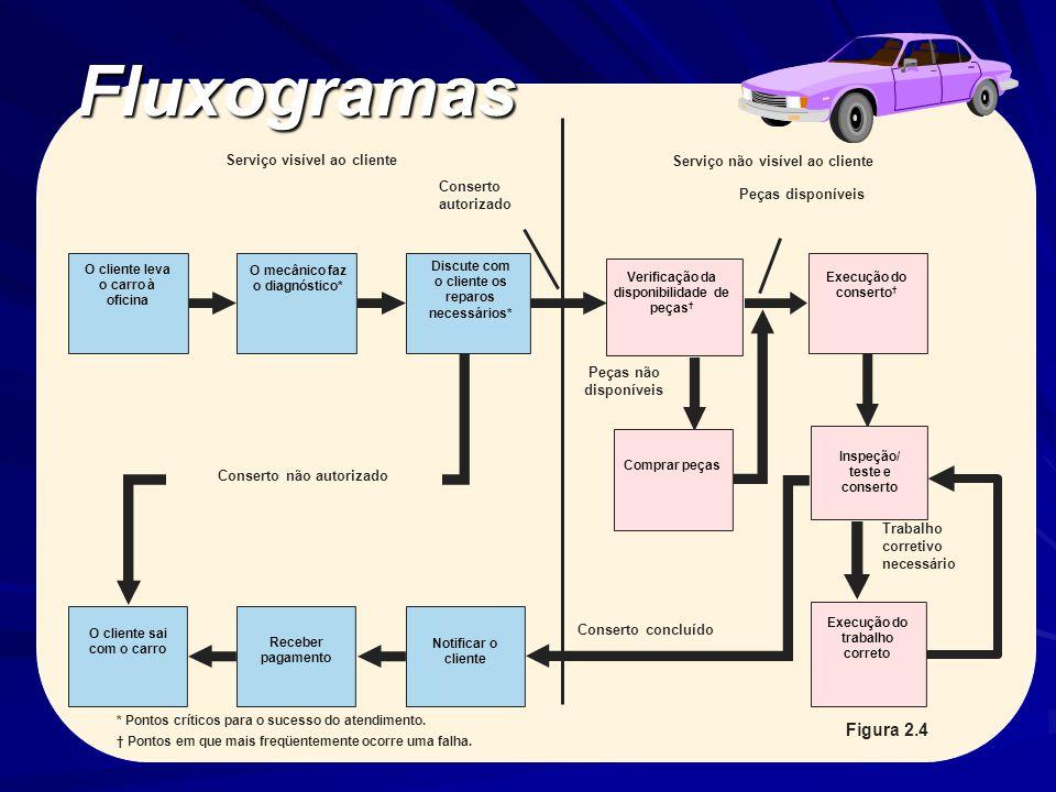 Fluxogramas Figura 2.4 Serviço visível ao cliente