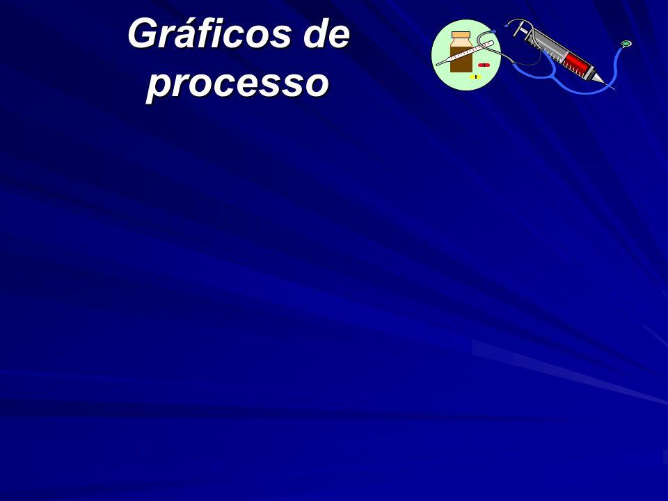 Gráficos de processo A seqüência de slides seguinte apresenta a Figura 2.5. A seqüência se desenvolve em etapas até a figura final.