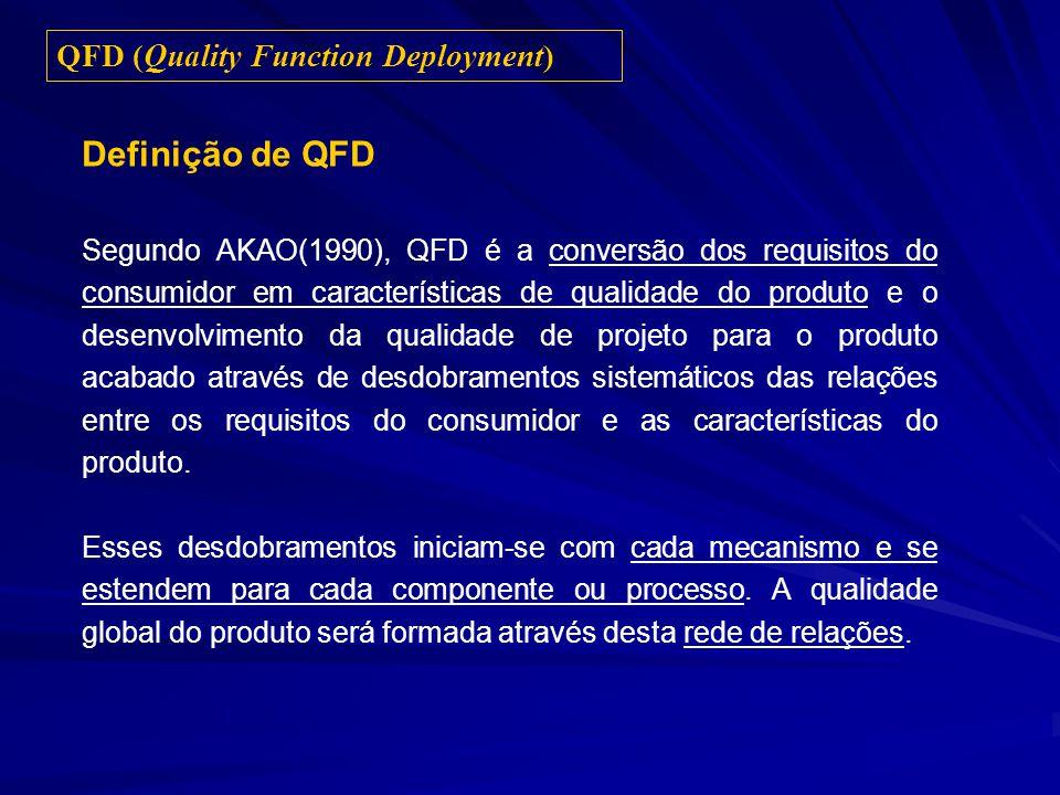 Definição de QFD QFD (Quality Function Deployment)