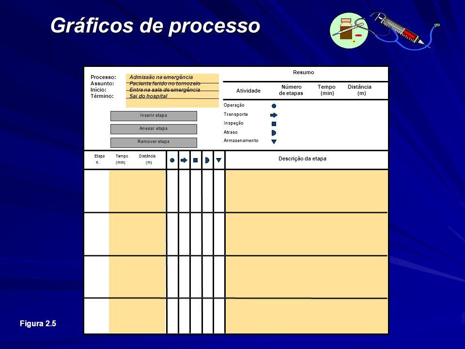 Gráficos de processo Este é o Gráfico de Processo em branco.