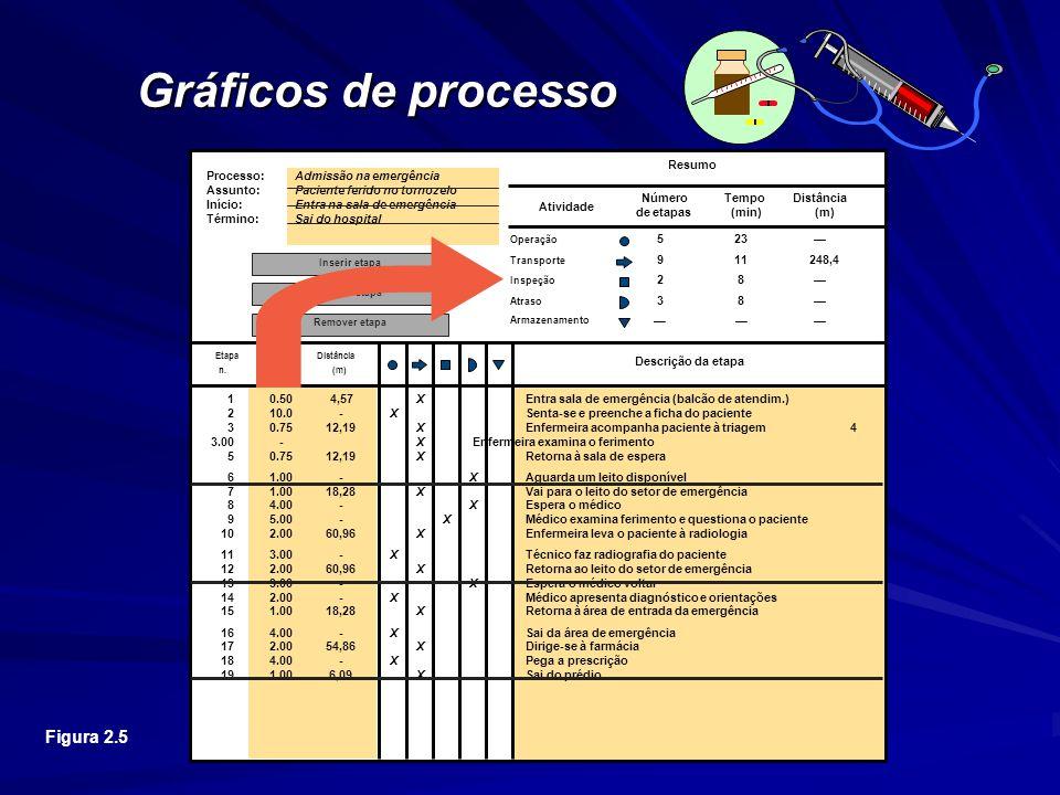 Gráficos de processo Os dados observados são afixados no resumo.