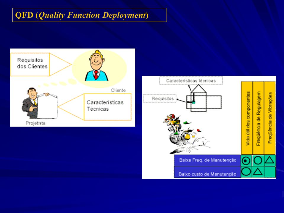 QFD (Quality Function Deployment)