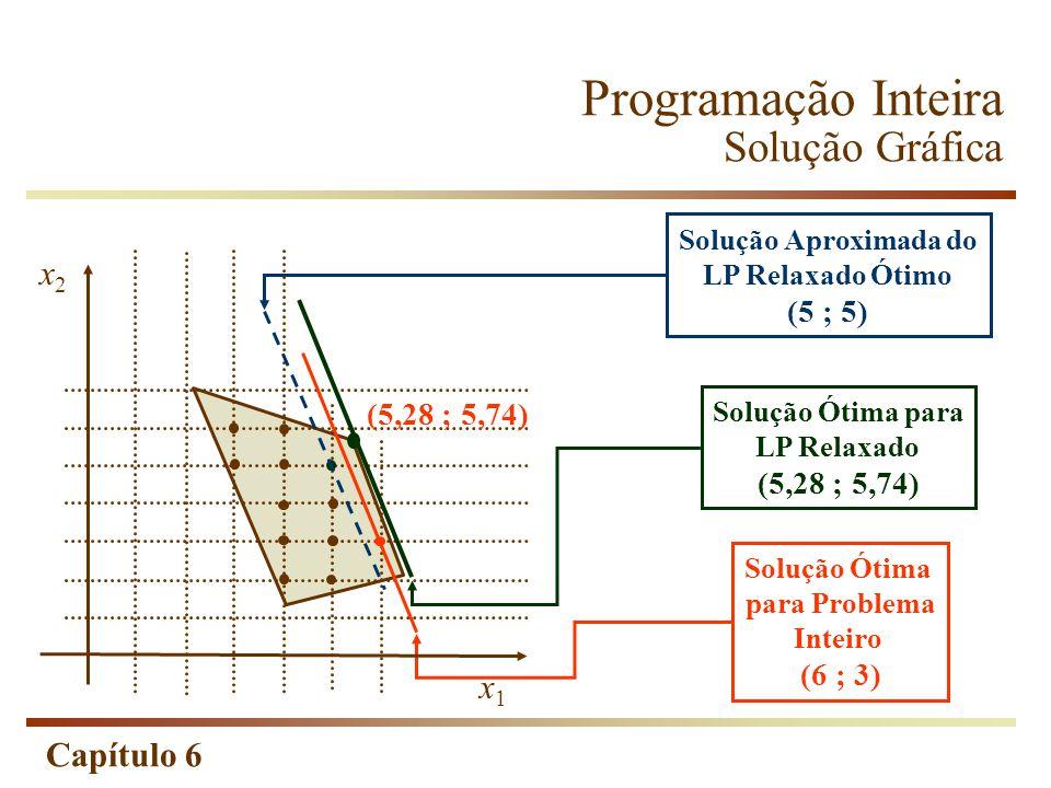 Programação Inteira Solução Gráfica