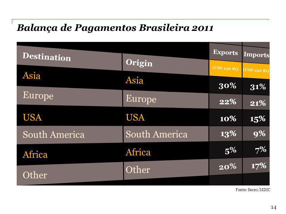 Balança de Pagamentos Brasileira 2011