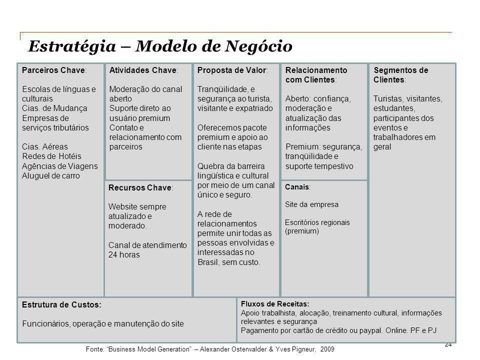 Estratégia – Modelo de Negócio