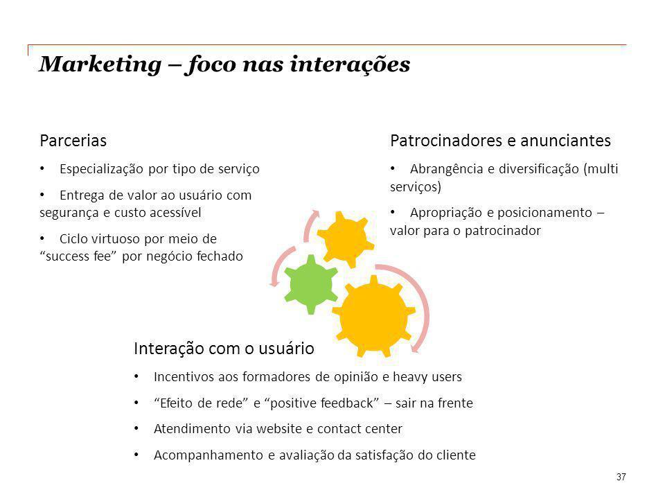 Marketing – foco nas interações