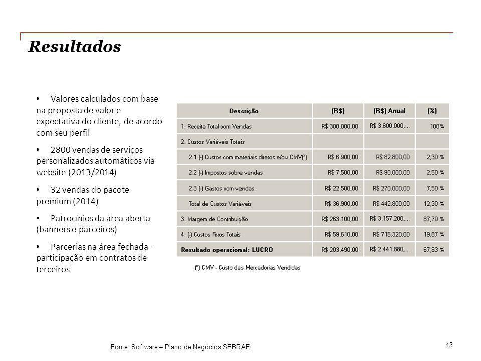 Resultados Valores calculados com base na proposta de valor e expectativa do cliente, de acordo com seu perfil.